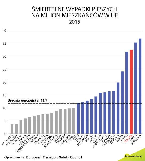 Śmiertelne wypadki pieszych na milion mieszkańcow